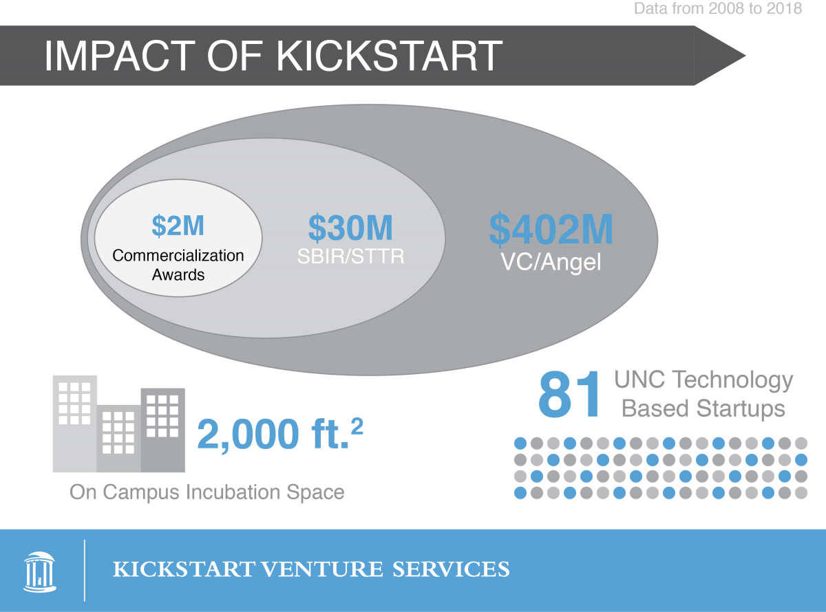Impact of Innovation: $1.6 million KickStart Awards. $74 million SBIR/STTR. $766 million VC/Angel. 4000 square feet on-campus incubation space. 80 UNC technology-based startups. KickStart Venture Services. (Data from 1/1/2005 to 12/31/2016)