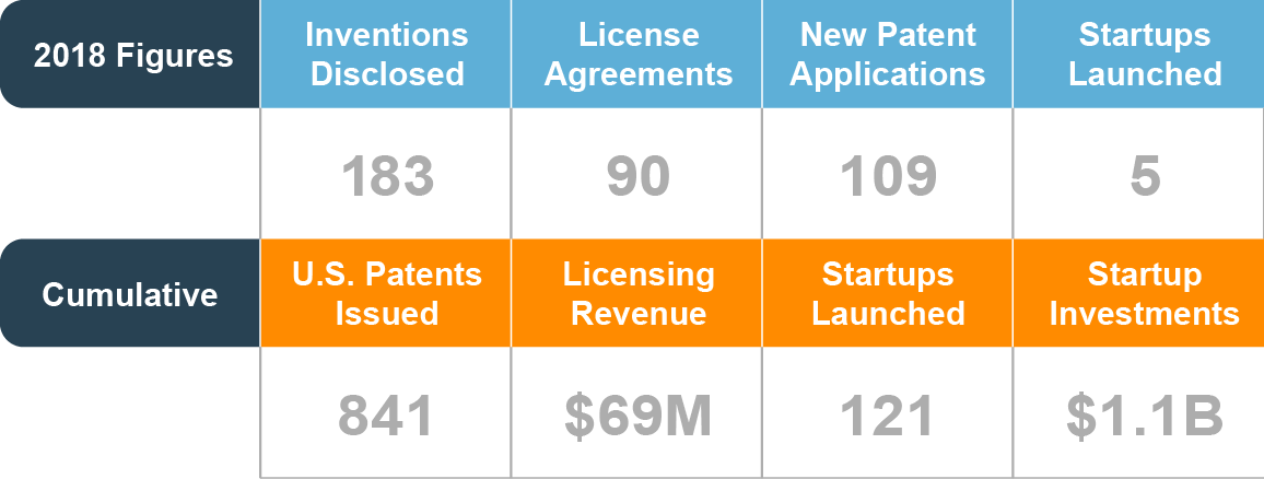 2018 Figures: Inventions Disclosed: 183. License Agreements: 90. New Patent Applications: 109. Startups Launched: 5. Cumulative Figures: U.S. Patents Issued: 841. Licensing Revenue: $69 million. Startups Launched: 121. Startup Investments: $1.1 billion.