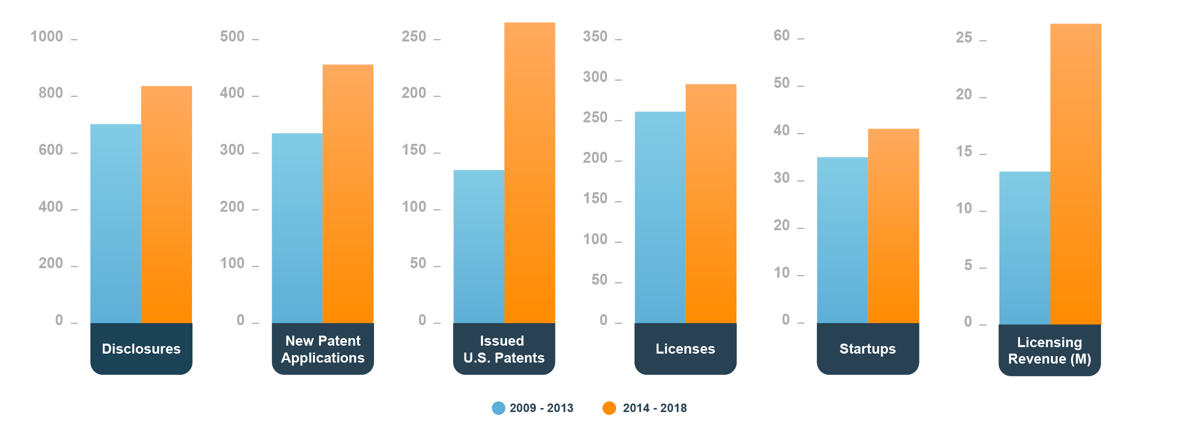 From 2009-2013: Disclosures: 702. New Patent Applications: 335. Issued US Patents: 135. Licenses: 261. Startups: 35. Licensing Revenue: $13.5 million. From 2014-2018: Disclosures: 836. New Patent Applications: 456. Issued US Patents: 265. Licenses: 295. Startups: 41. Licensing Revenue: $26.5 million.