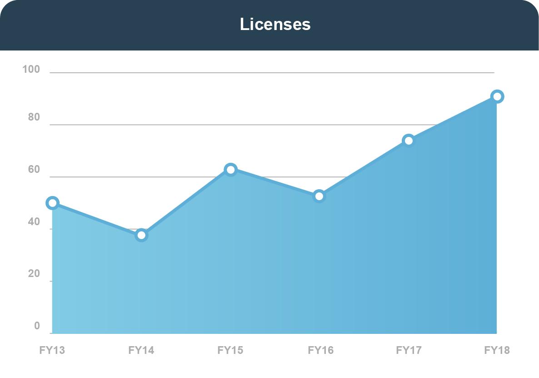 LICENSES: In FY 2013, 49. In FY 2014, 39. In FY 2015, 62. In FY 2016, 53. In FY 2017, 74. In FY 2018, 66.