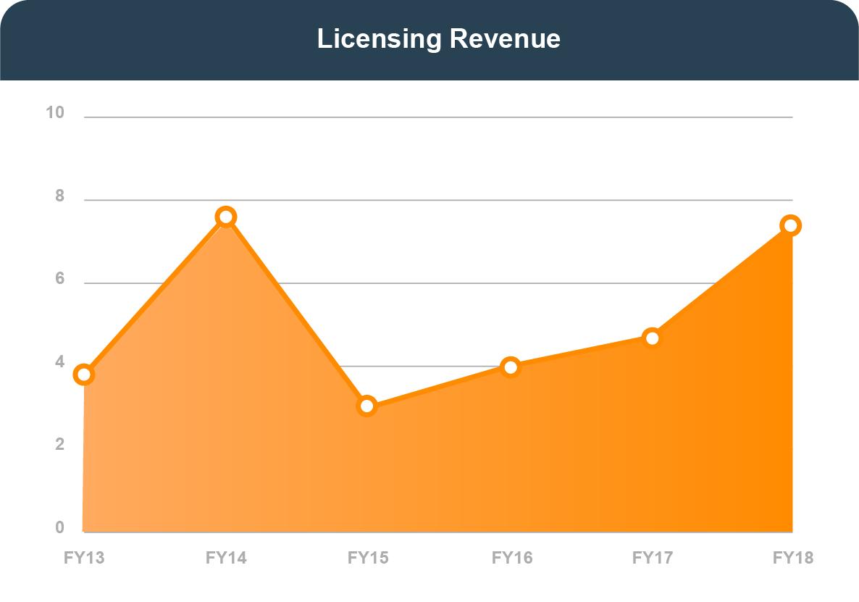 LICENSING REVENUE (in millions of dollars): In FY 2013, 3.8. In FY 2014, 7.6. In FY 2015, 3. In FY 2016, 4. In FY 2017, 4.7. In FY 2018, 7.4.