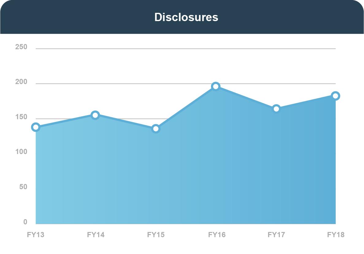 DISCLOSURES: In FY 2013, 138. In FY 2014, 156. In FY 2015, 136. In FY 2016, 196. In FY 2017, 164. In FY 2018, 184.