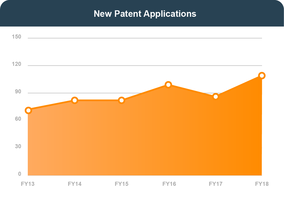 NEW PATENT APPLICATIONS: In FY 2013, 72. In FY 2014, 82. In FY 2015, 82. In FY 2016, 99. In FY 2017, 86. In FY 2018, 108.