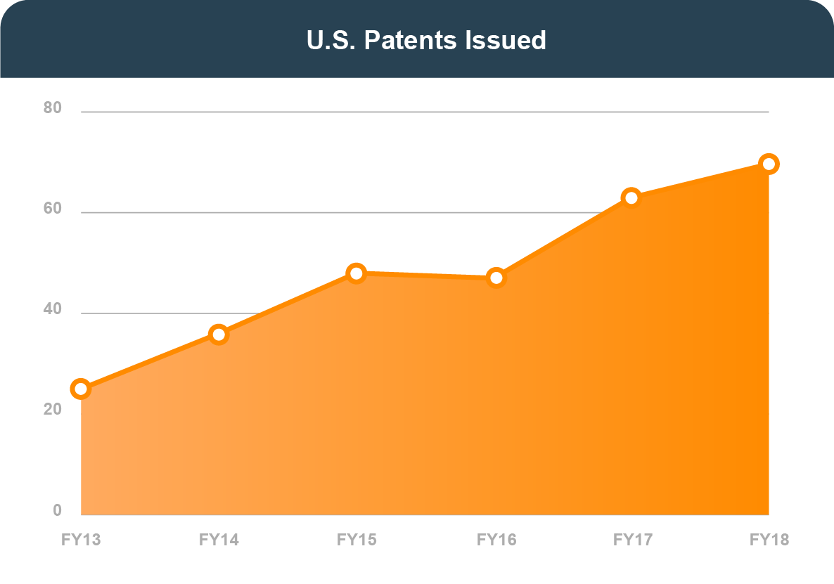 U.S. PATENTS ISSUED: In FY 2013, 25. In FY 2014, 36. In FY 2015, 48. In FY 2016, 47. In FY 2017, 63. In FY 2018, 70.